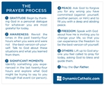 Prayer Process Cards